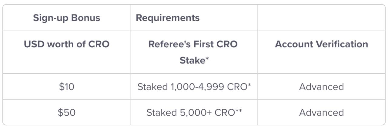 Бонусы за стейкинг CRO на бирже Crypto.com