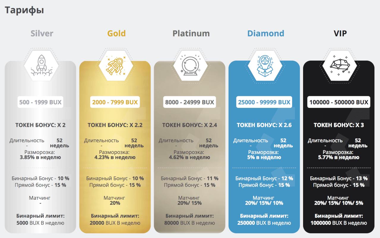 Buytex Network - инвестиционные планы