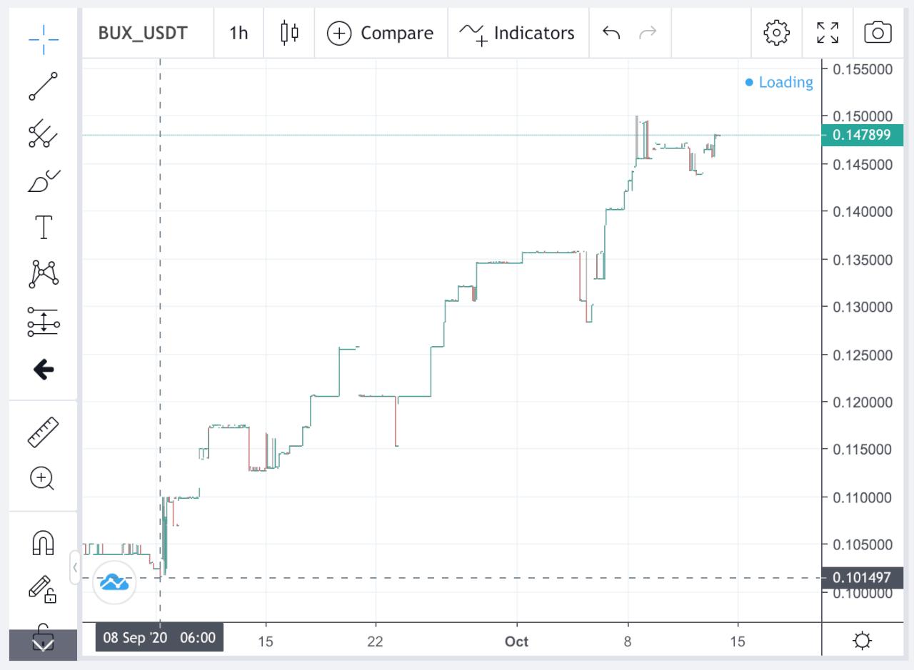 Buytex - график роста токена BUX
