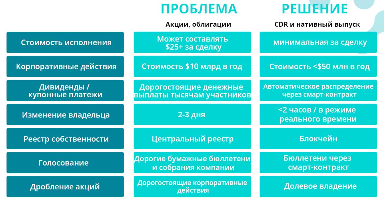 CDRX - проблемы и решения