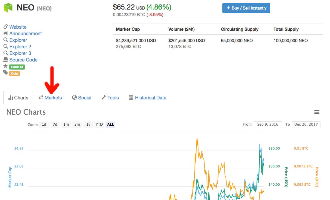 Coinmarketcap - вкладка Markets