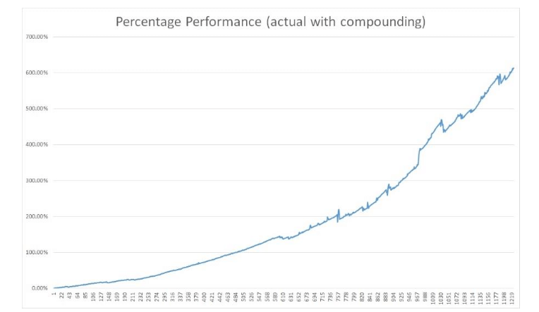 Countinghouse - доходность фонда