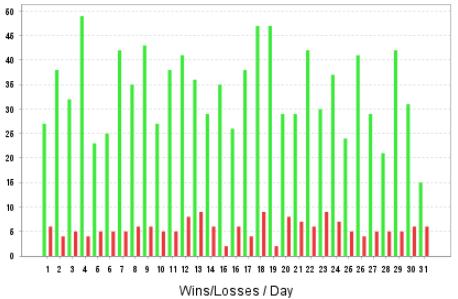 Countinghouse - соотношение прибылей и убытков