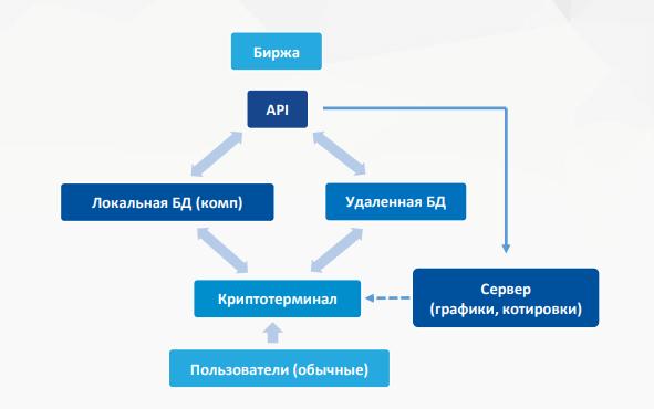 Cryptorobotics - кроссплатформенный терминал для трейдинга