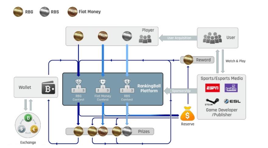 Деньги, используемые в проекте Rankingball