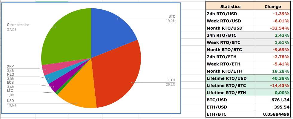Диаграмма портфеля и данные статистики фонда Rubus