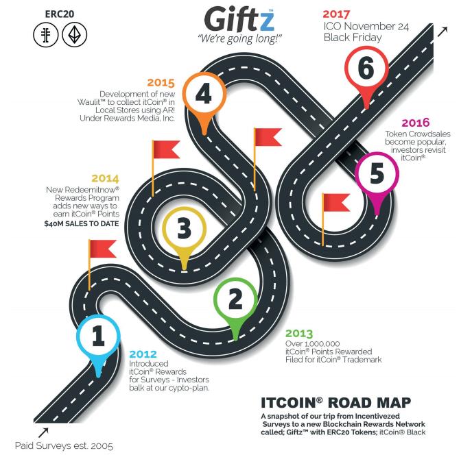 Дорожная карта Giftz