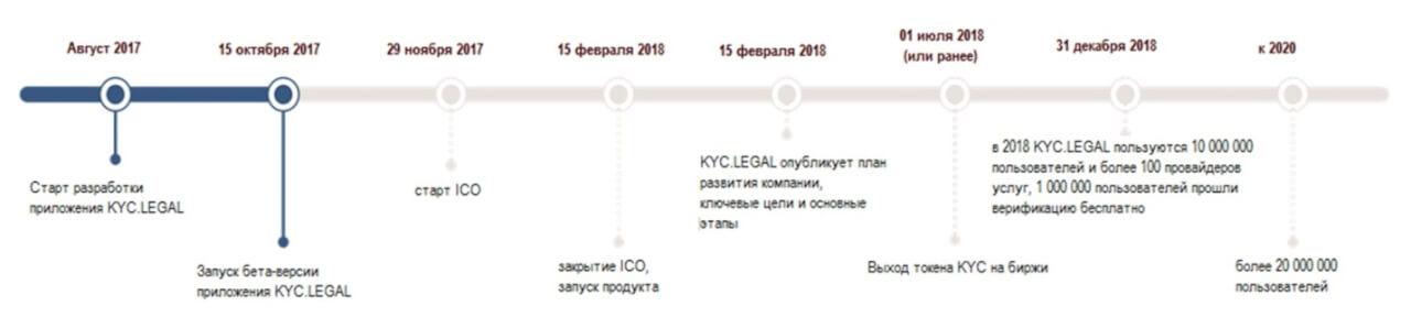 Дорожная карта KYCLegal