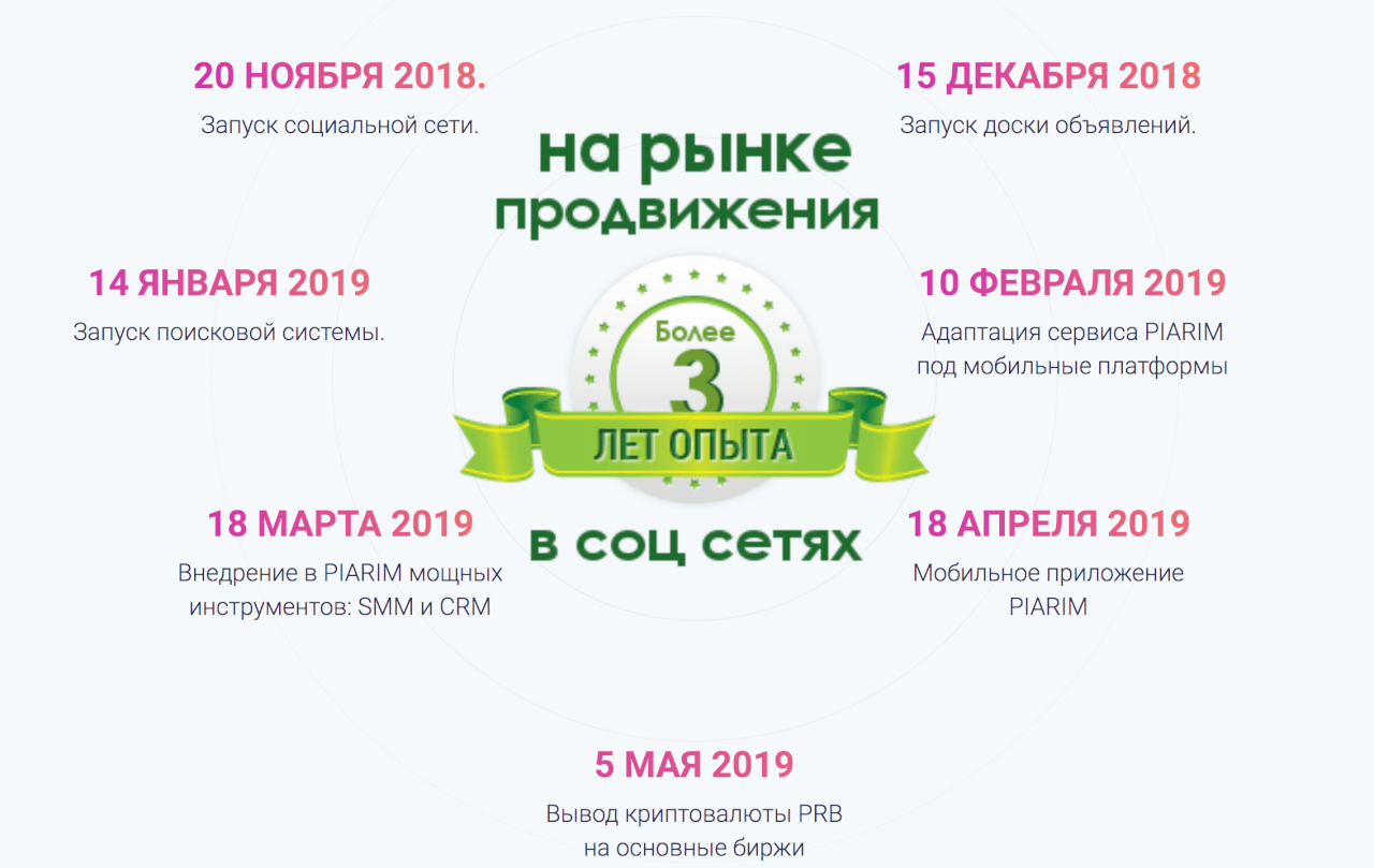 Дорожная карта Piarim.biz