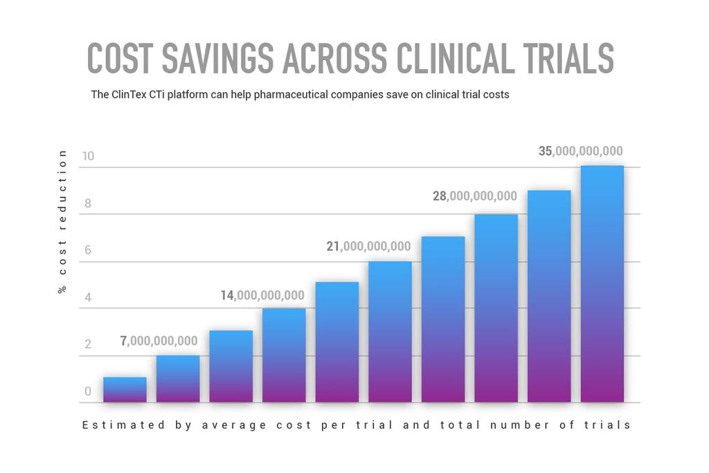 Экономия средств для фармацевтических компаний