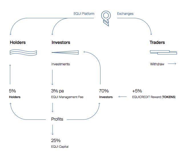 Экосистема EQUI