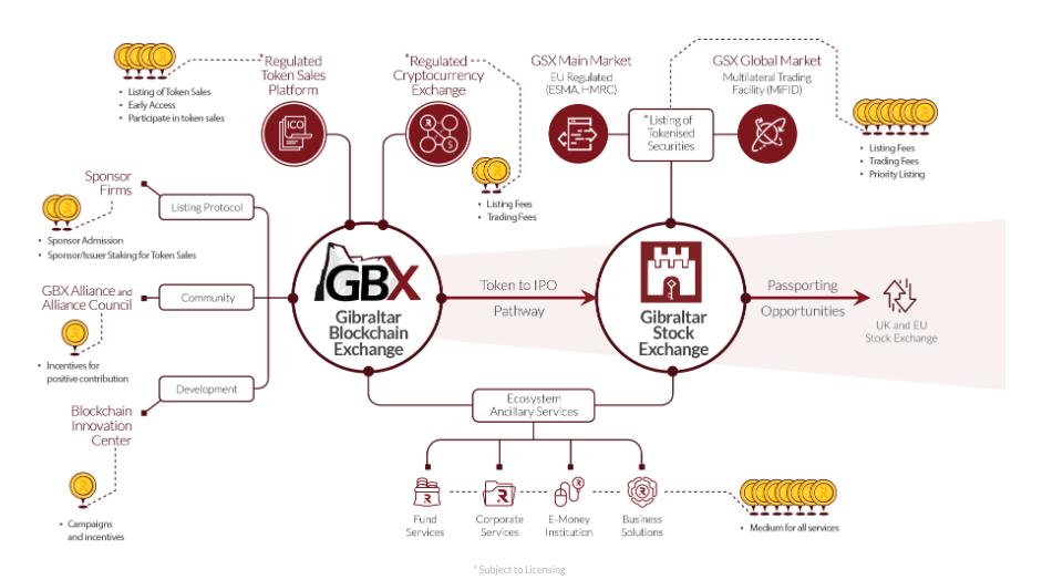 Экосистема GBX