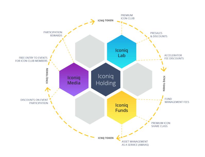 Экосистема Iconiq Holding