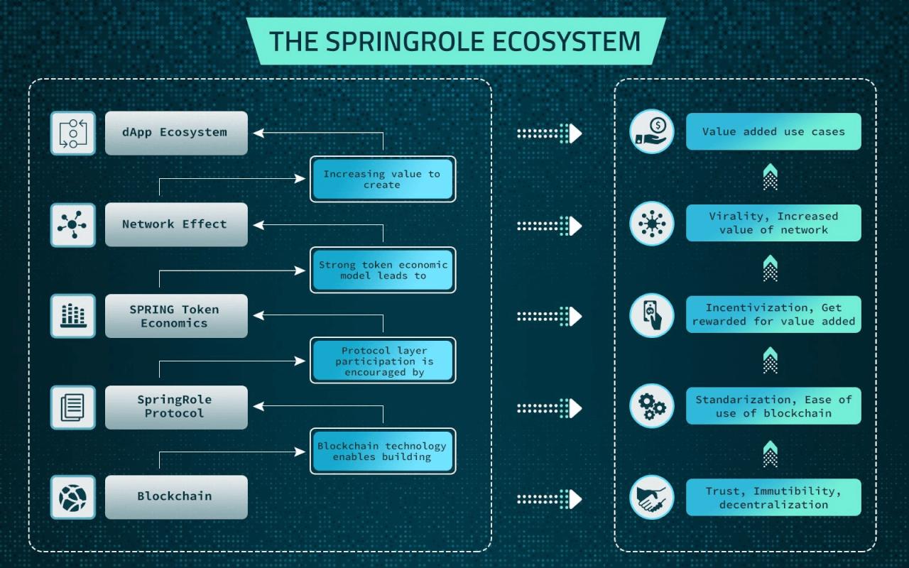 Экосистема SpringRole