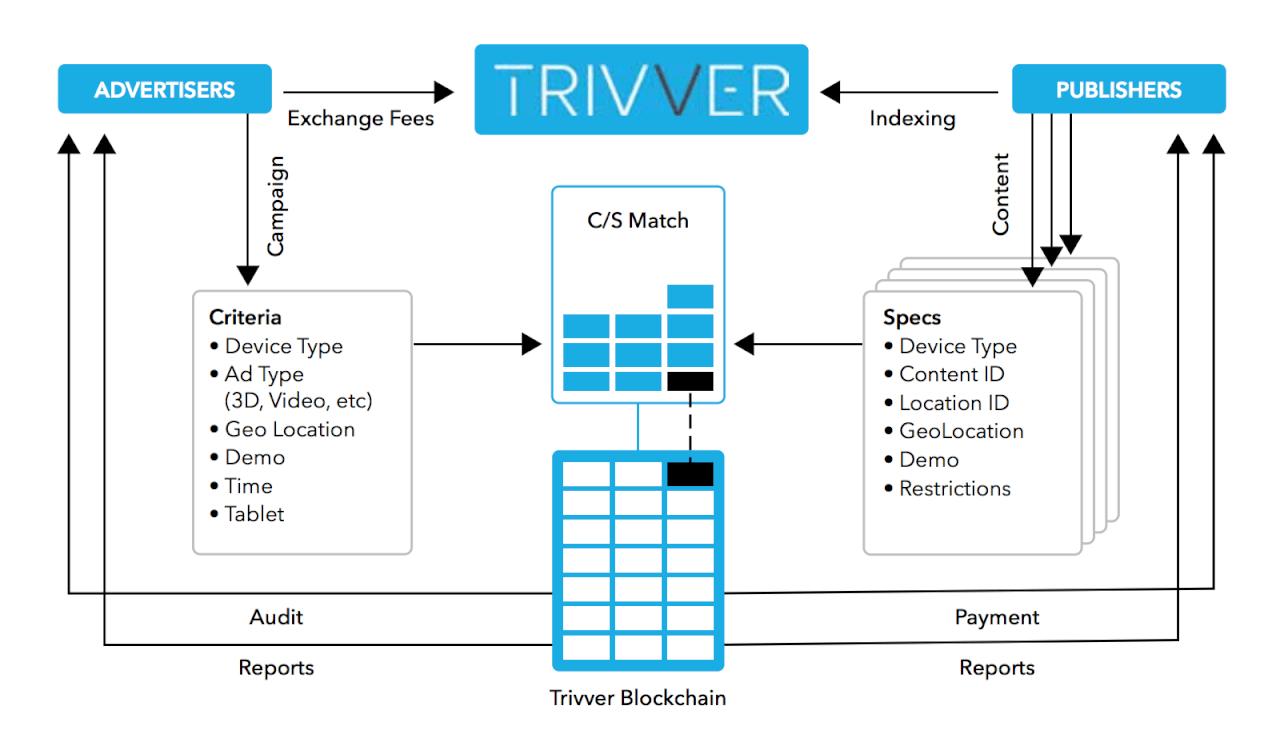 Экосистема виртуальной рекламы Trivver