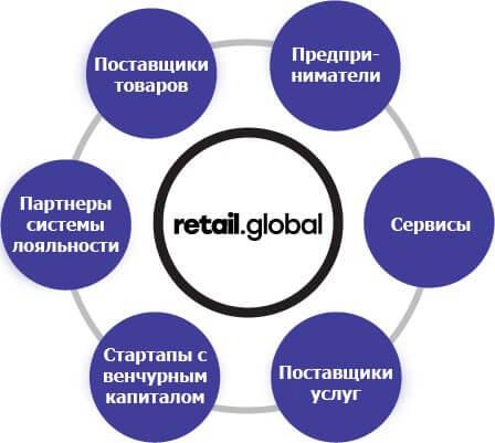 Экосостиме платформы Retail Global