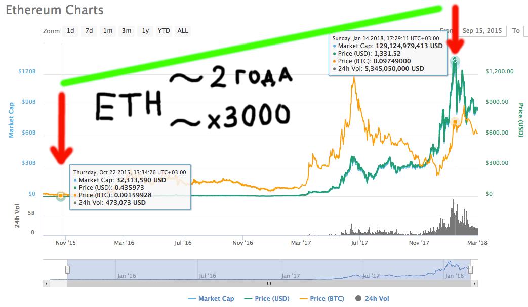 Ethereum - примерно х3000 за срок около 2 лет