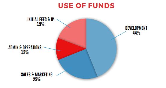 FlipNpik - использование собранных средств