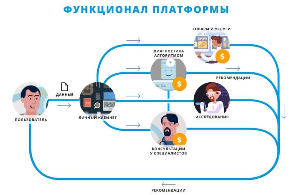 Функционал платформы Open Longevity