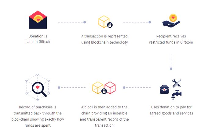 GiftCoin - как это работает?