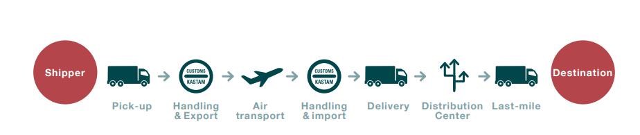 Good Distribution Practices - схема транспортировки грузов