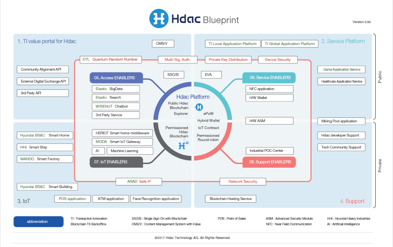 Hdac blueprint