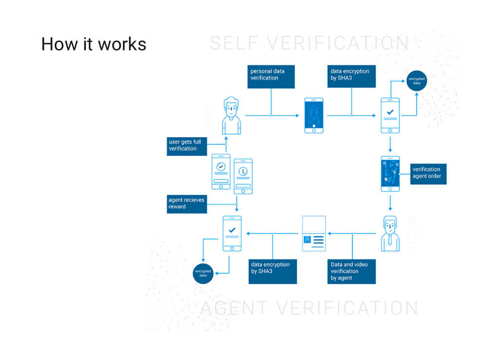 KYC Legal - How it works