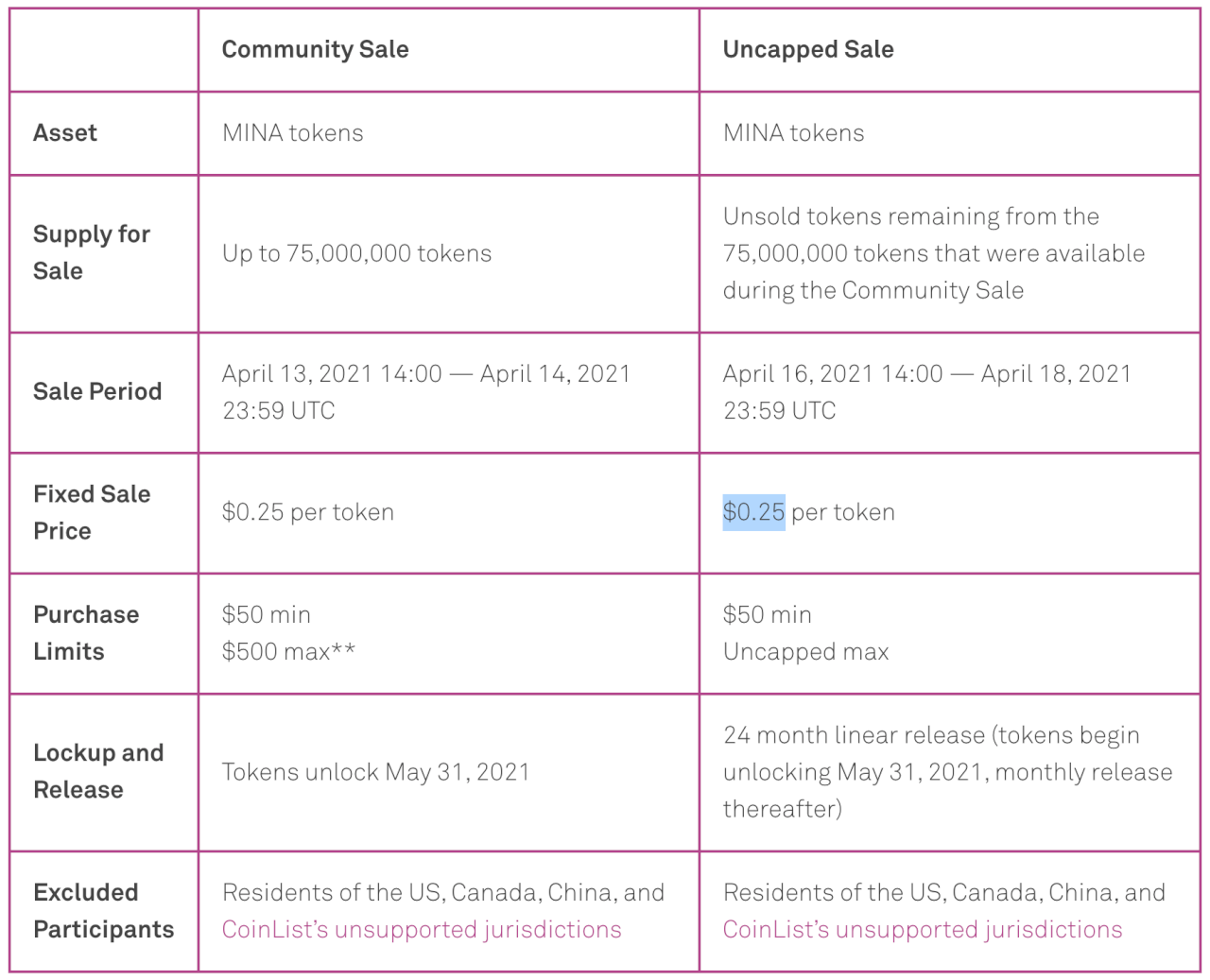 ICO Mina Protocol - детали
