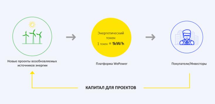 Идея WePower