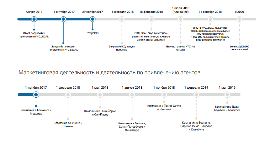 KYC LEGAL - дорожная карта