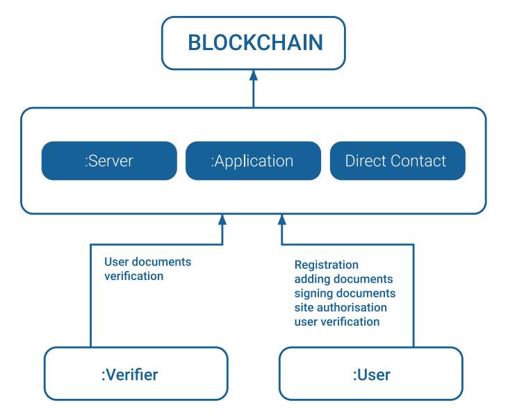 KYC.Legal - Общий алгоритм работы системы