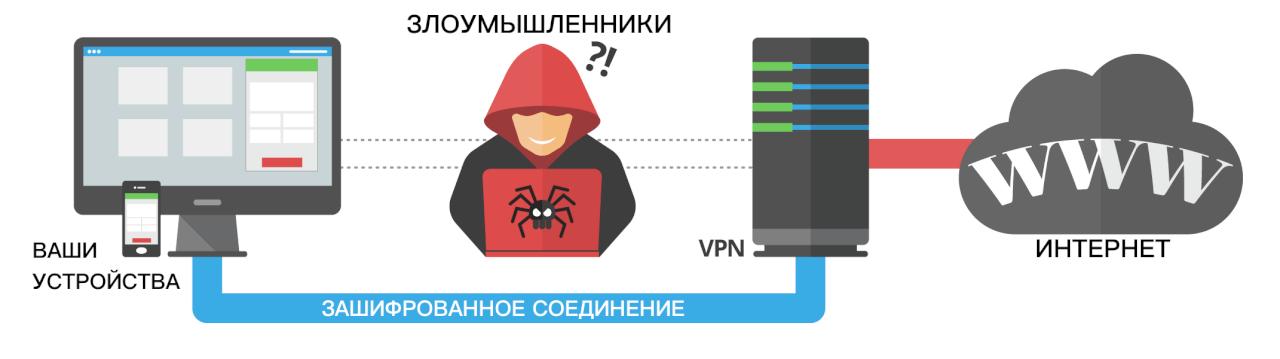 Как работает VPN?