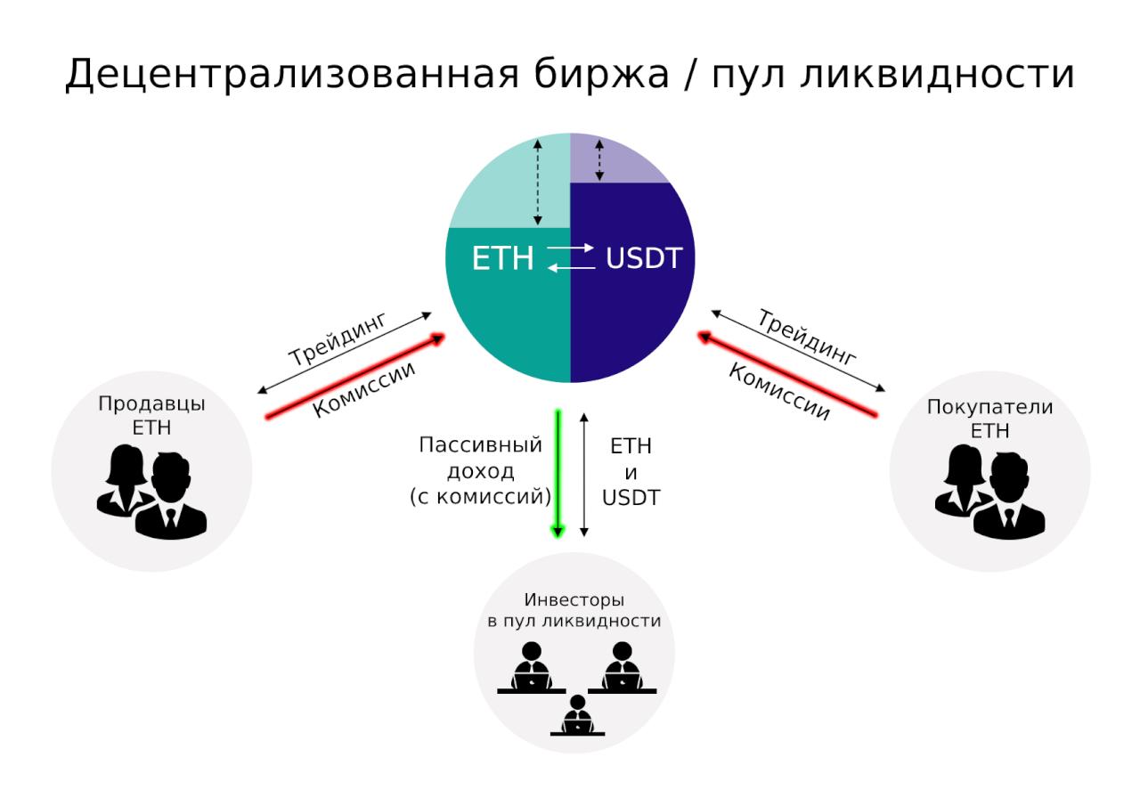 Как работает пул ликвидности на децентрализованной бирже