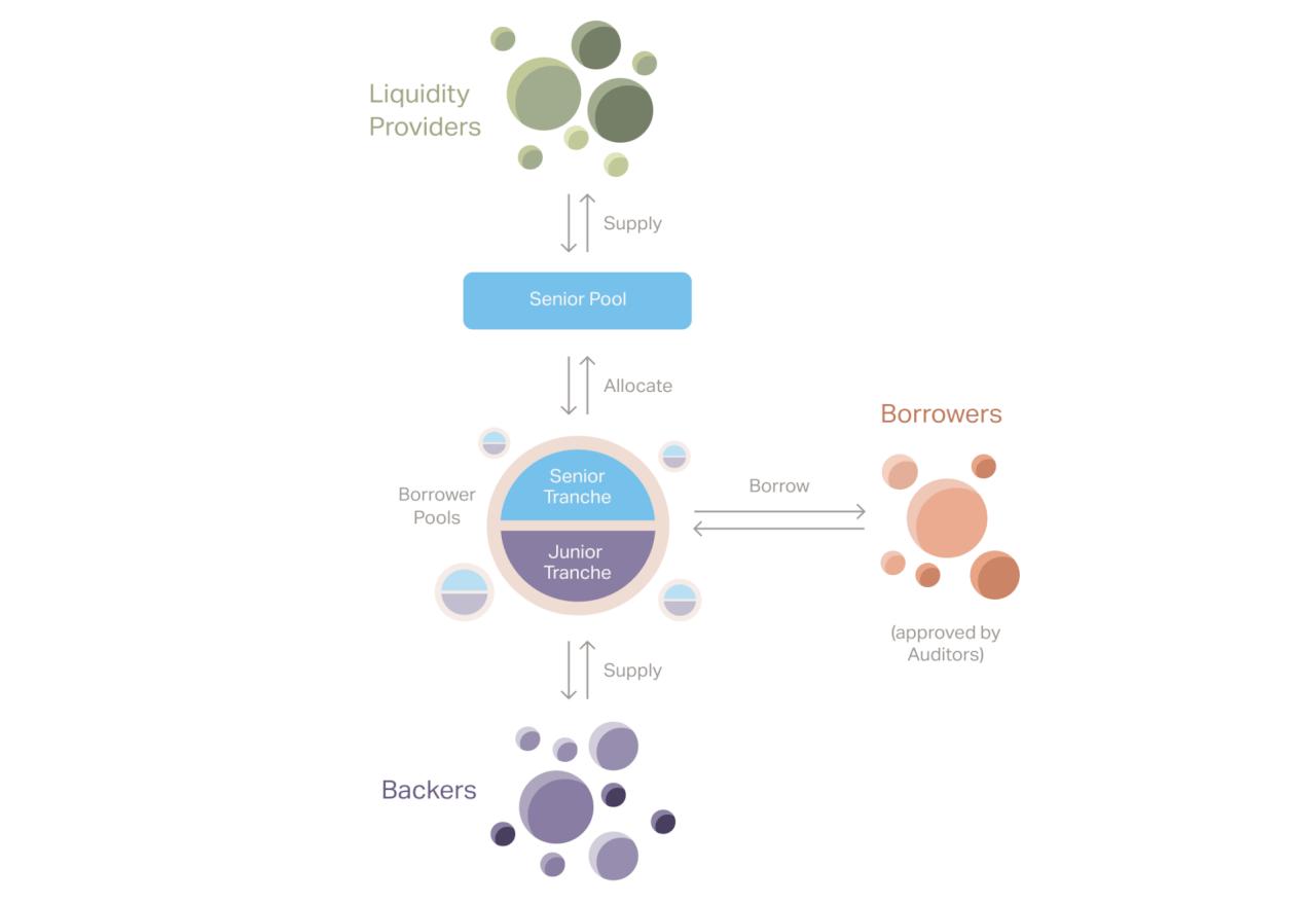 Как устроена система Goldfinch Protocol