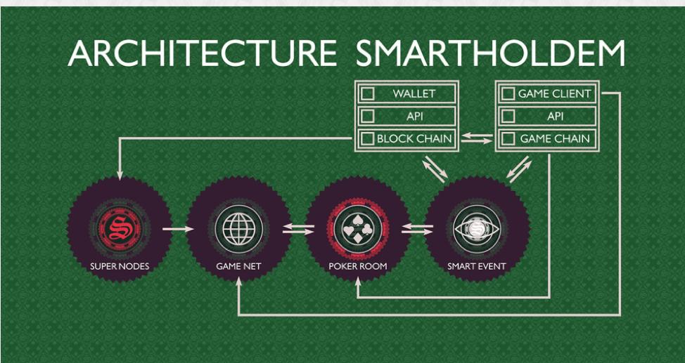 Как выглядит архитектура SmartHoldem