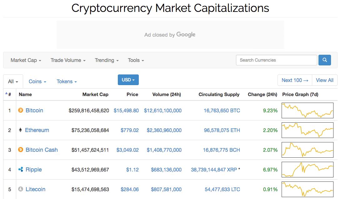 Криптовалюта на Coinmarketcap