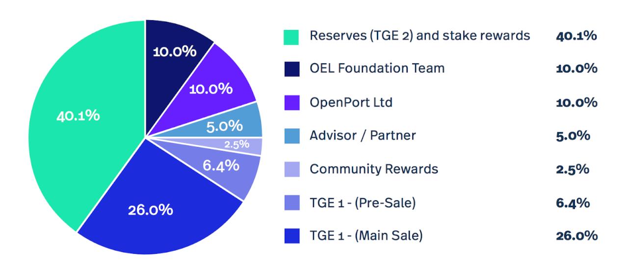 OEL Foundation - распределение токенов OPN