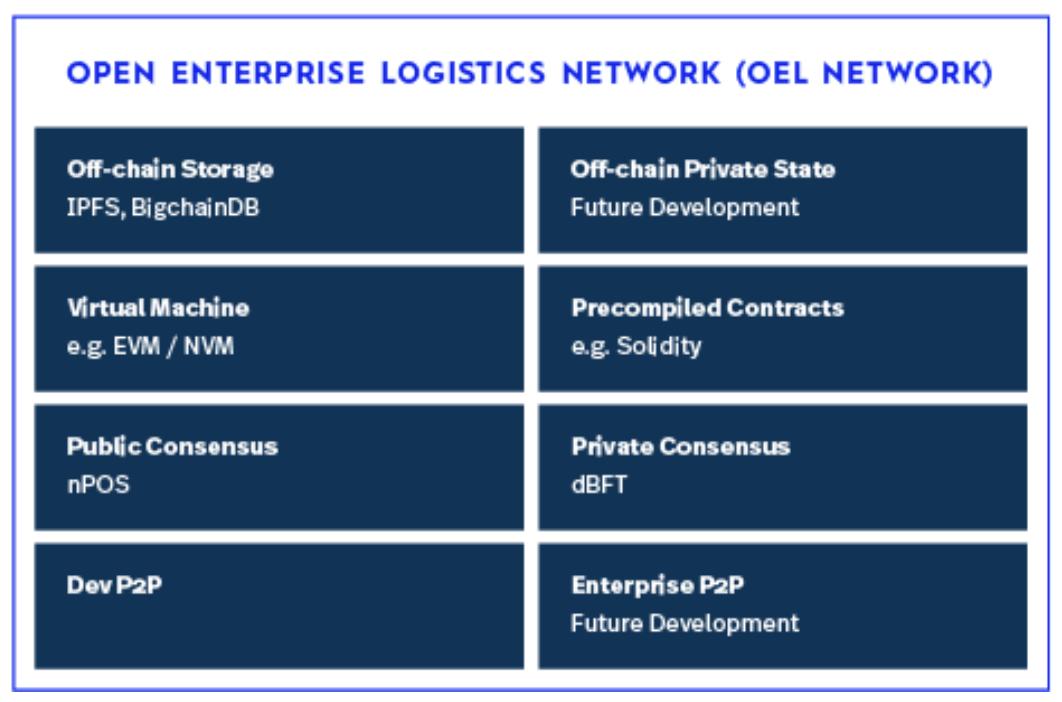 OEL Network