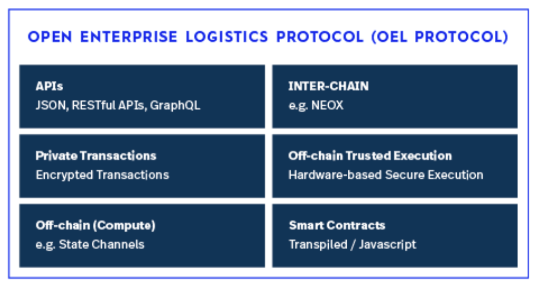OEL Protocol