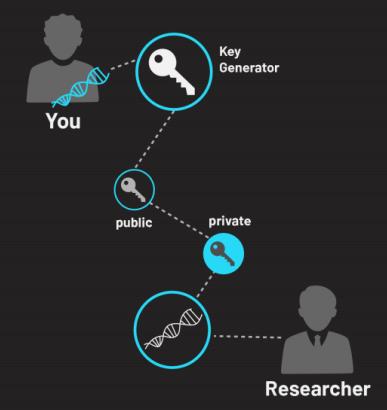 Обмен данными о геноме с помощью Shivom