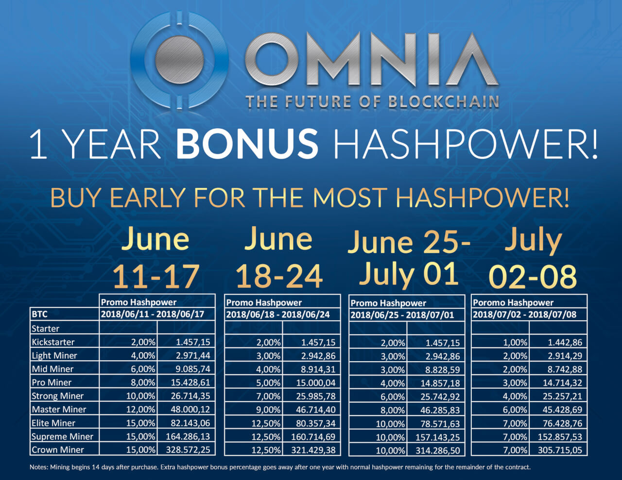 Omnia - летняя промоакция с бонусными мощностями