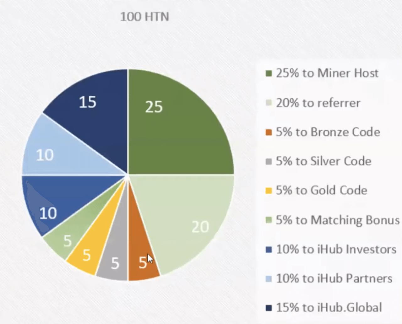Партнерка iHub Global - распределение добытых монет