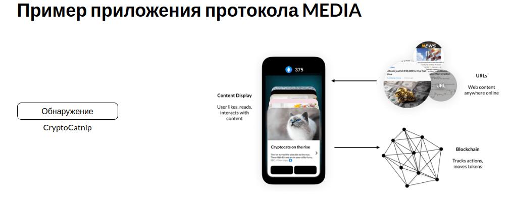 Пример приложения протокола MEDIA