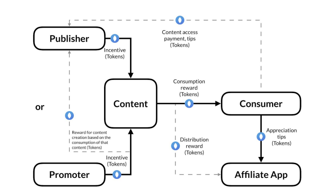 Принцип работы MEDIA Protocol