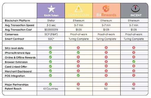Raincheck - анализ конкурентов