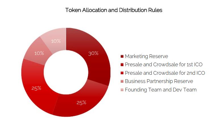 Rankingball - распределение токенов
