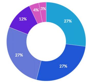 Распределение токенов ACX