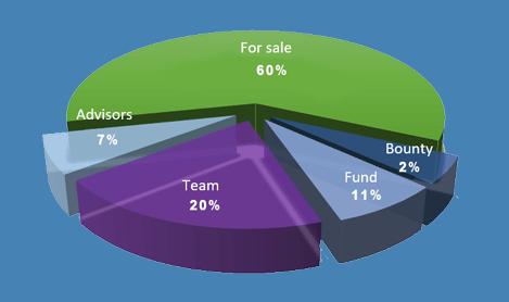 Распределение токенов Arcona