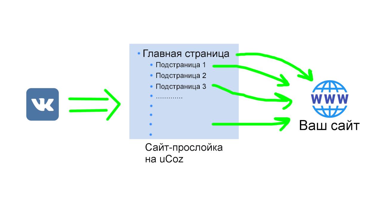Редирект через uCoz - Схема редиректа 1 - С главной страницы