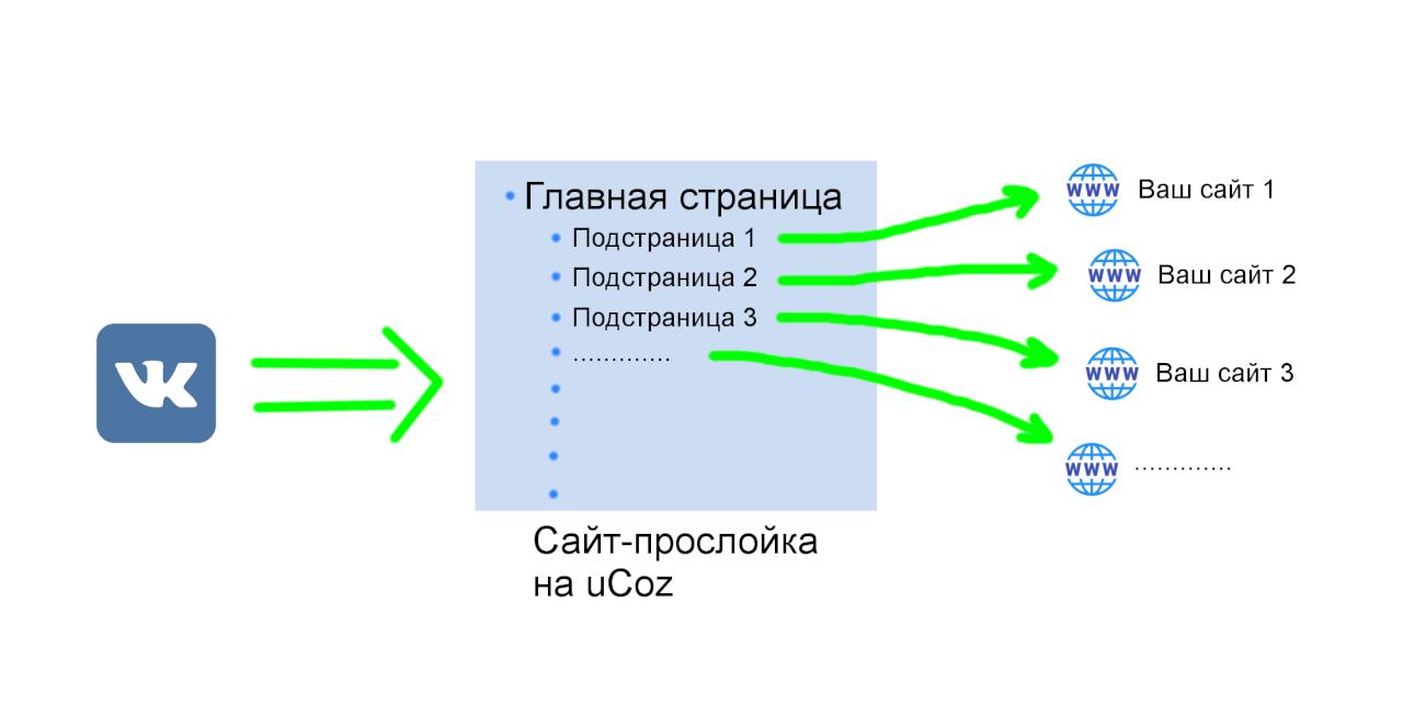 Редирект через uCoz - Схема редиректа 2 - Подстраницы